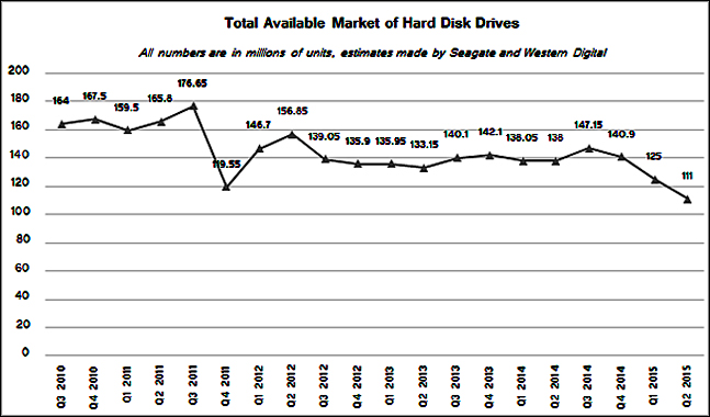 HDD Total Available Market